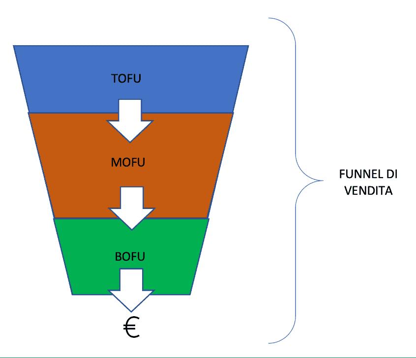 Il funnel di vendita è diviso in tre sezioni TOFU, MOFU e BOFU